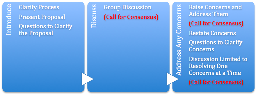 Formal Consensus Process